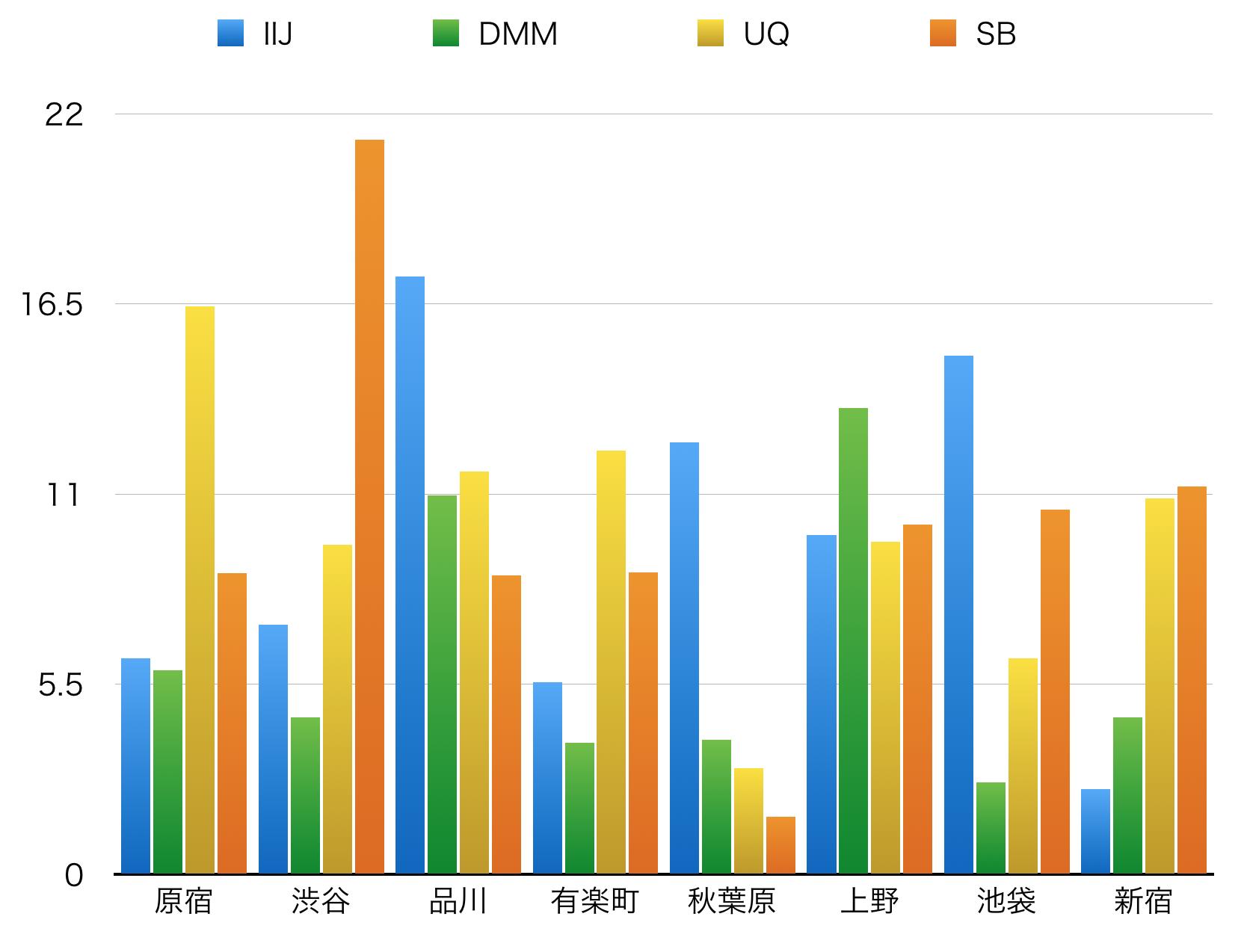 格安SIMならau系のmineo・UQmobileの方がdocomo系MVNOよりお得だと話題に