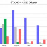 【MVNO】平日昼にSoftbank・IIJmio・UQmobile・DMMの通信速度を比較してみた