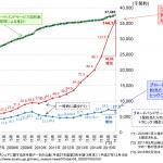 日本国内のブロードバンド通信量が爆発的に増加中 10年で約8倍