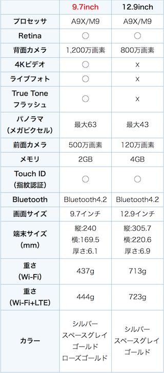 ipad_pro-specs-comparison_table