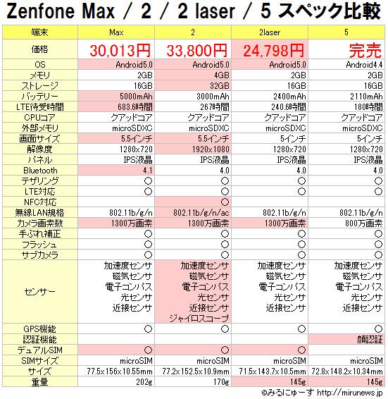 pic-zenfonemax-hikaku