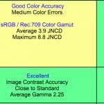 9.7インチiPad Proのディスプレイパフォーマンスが12.9インチモデルを上回ることが判明