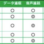 mineo、ドコモ/au版のiPhoneSE(iOS9.3.1にアップデート)の動作確認結果を公表!