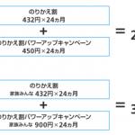 Softbank、乗り換えで最大31,968円割引する「のりかえ割パワーアップキャンペーン」を実施