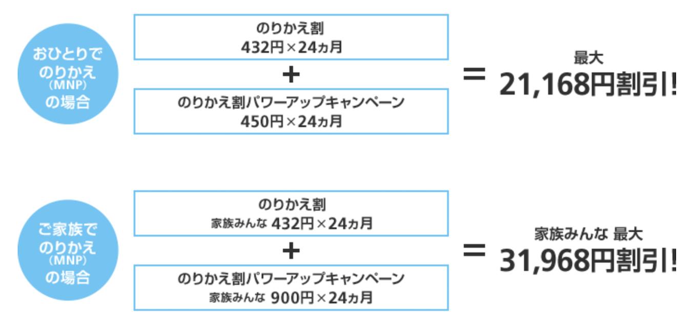 softbank-mnp_price_discount_power_up_campaign