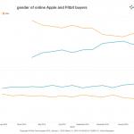 Apple Watchが女性の間で人気上昇中!それを示す調査結果が話題に