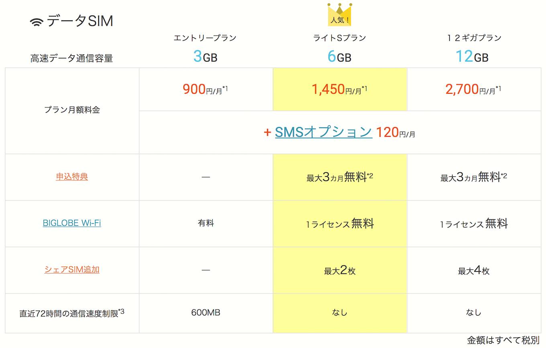 biglobe-data_sim_fee