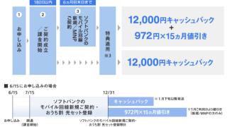 2年間で87,540円お得!ソフトバンクが「光 夏トクキャンペーン」を実施中