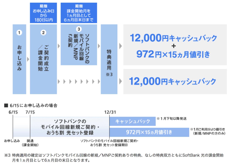 softbank-natsutoku_campaign