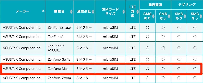 u-mobile-zenfone-go_max_operation_check_result