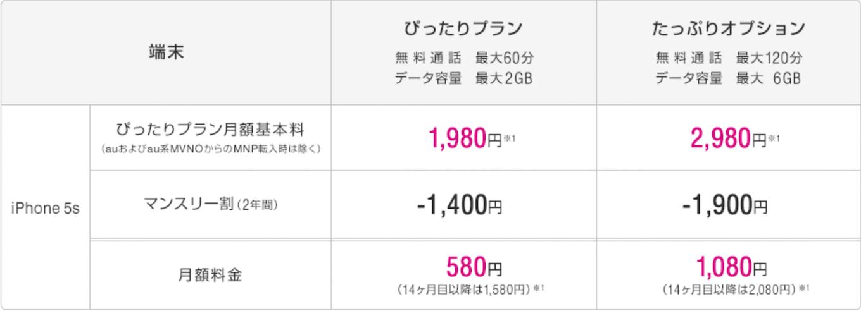 uq-mobile_pittari-plan_ichikyuppa-discount_iphone5s_price