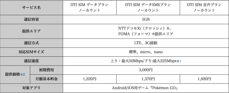 dti_sim-communication_volume_for_pokemon-go_no_count_service2