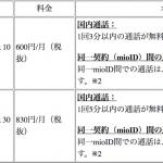 IIJmio、月600円から利用できるかけ放題プランを発表!申込受付は8月3日から