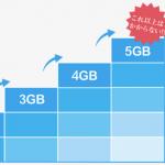 【MVNO】通信料金が従量課金制となっている格安SIMを徹底比較!