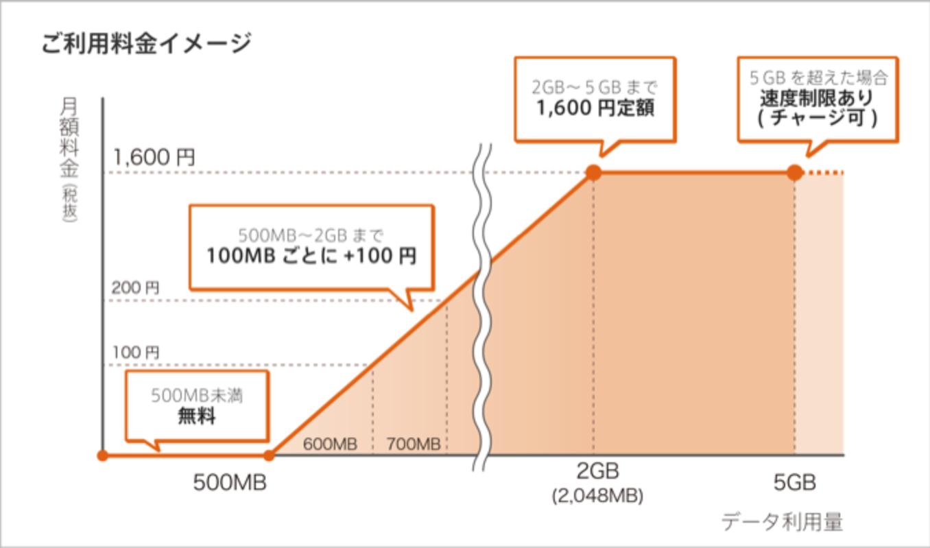 so-net_0sim-basic_charge1