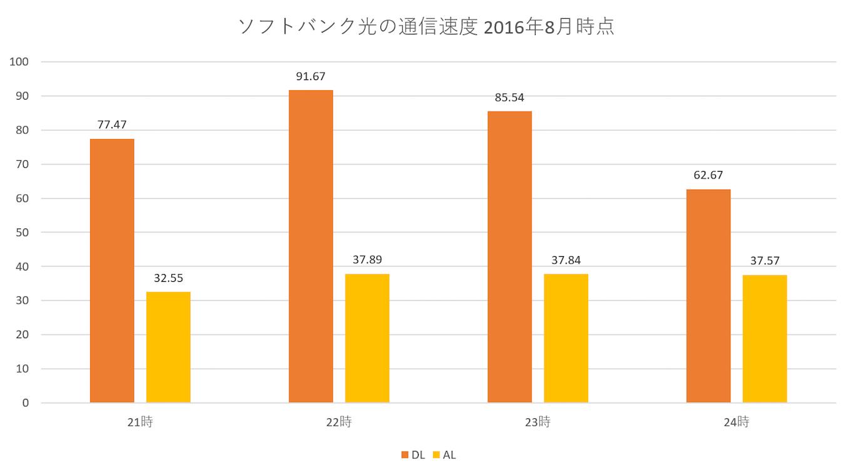 softbank_hikari-communication_speed-2016august-1