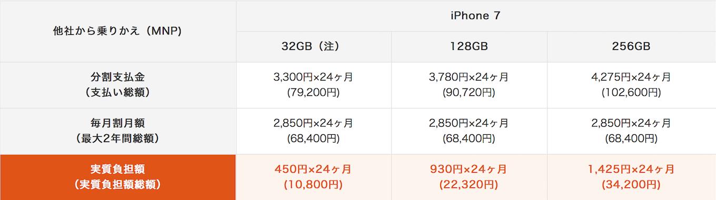 au-iphone7-model_price2