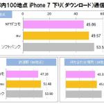 iPhone7の実測通信速度が公表!下り/上りもソフトバンクがTOP 3社平均で7が過去最高