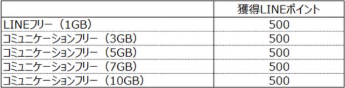 line_mobile-data_communication_dedicated_sim-points
