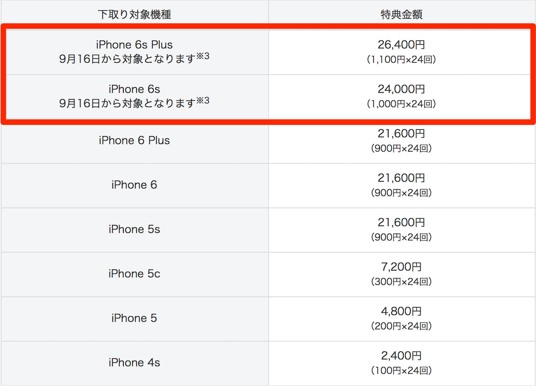 softbank-iphone_norikae_shitadori_program1