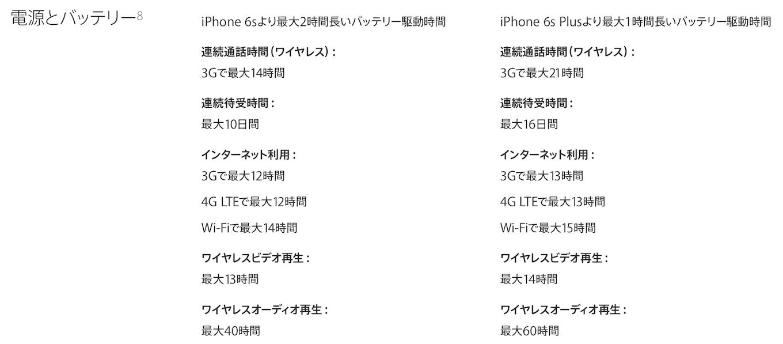tenna-iphone7_7-plus_battery_capacity2