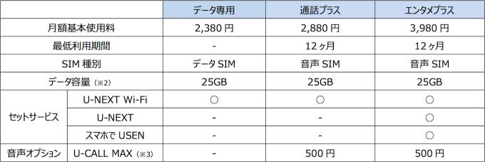 u-mobile_max_25gb_and_u-mobile_max_25gb_entame_plus