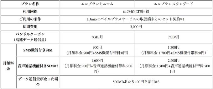 iijmio-mobile-plus-service-announcement