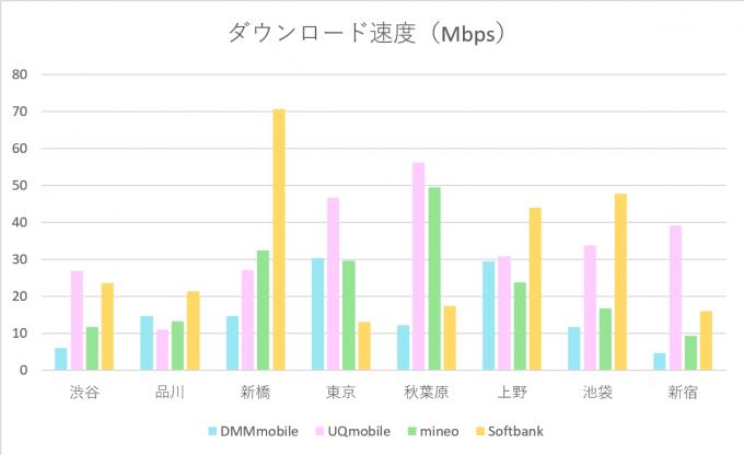 mvno-communication-speed-investigation-2016-december-1